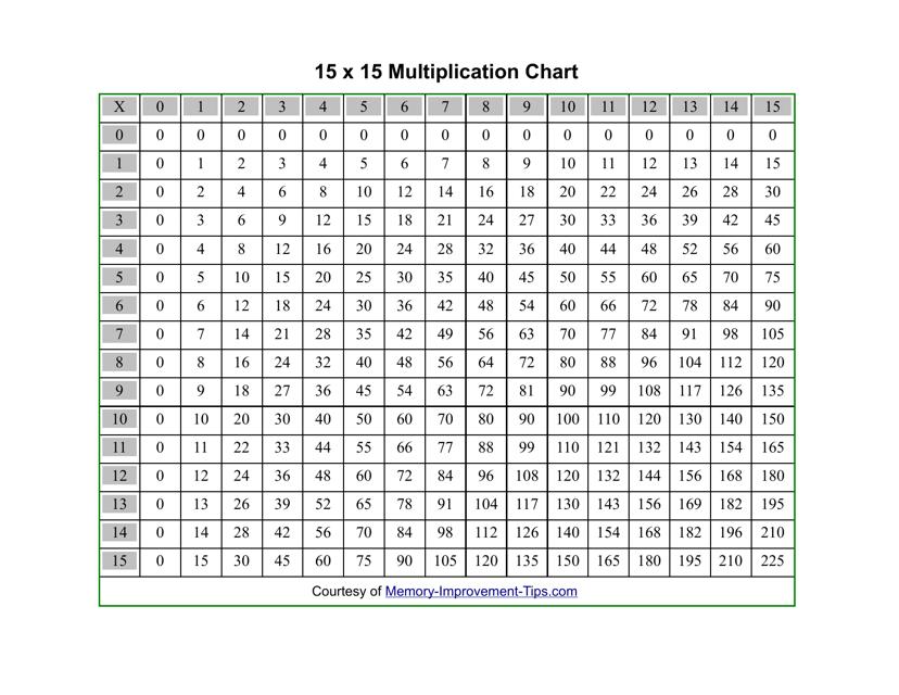 15 X 15 Multiplication Chart Download Pdf