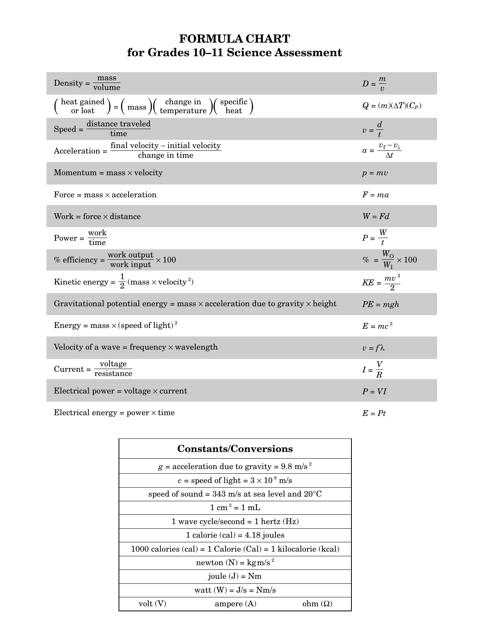 Physics Formula Chart for Grades 10-11 Download Printable PDF