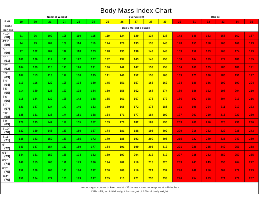 """Body Mass Index Chart for Adults"" Download Pdf"