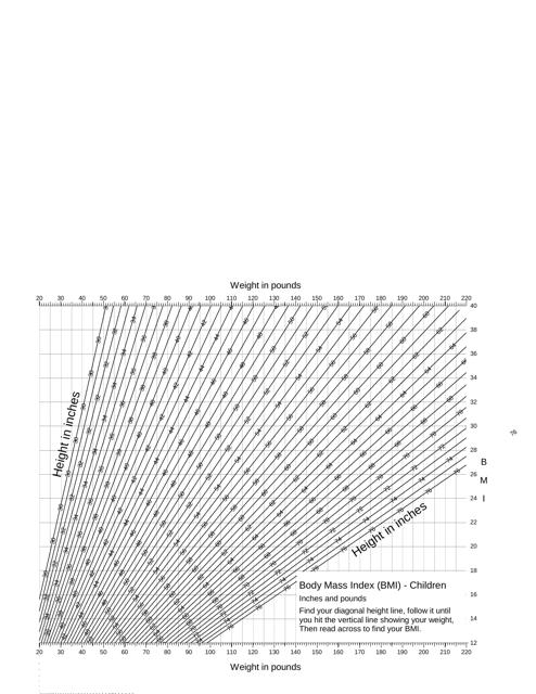"""Body Mass Index (BMI) Chart for Children"" Download Pdf"