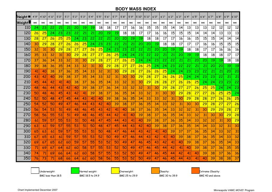 """Body Mass Index Chart"" Download Pdf"