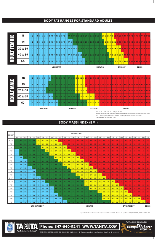 """""""Body Fat Ranges for Standard Adults, Body Mass Index (BMI), Body Fat Ranges for Children Chart - Tanita"""" Download Pdf"""