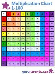 """1x100 Multiplication Chart"""