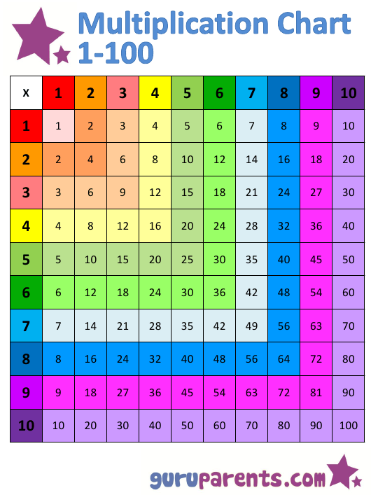 1x100 Multiplication Chart Download Pdf