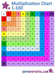 1x100 Multiplication Chart
