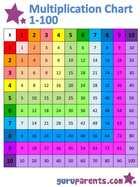 1x100 Multiplication Chart Download Pdf