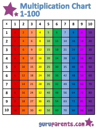 """1x100 Multiplication Chart - Rainbow (Vertically Oriented)"""