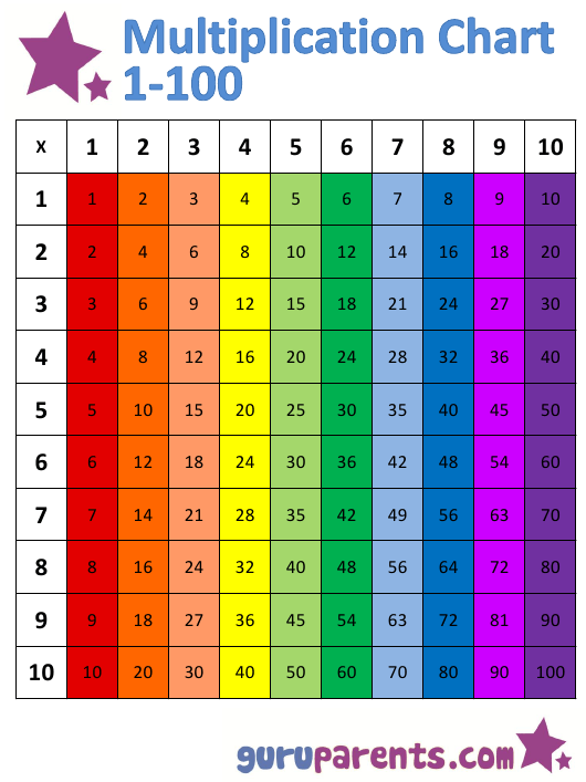 """1x100 Multiplication Chart - Rainbow (Vertically Oriented)"" Download Pdf"