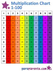 1x100 Multiplication Chart - Rainbow (Vertically Oriented)