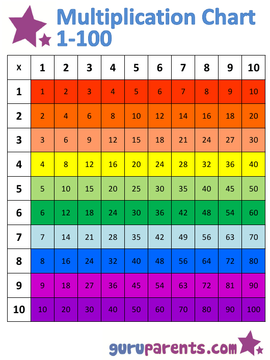 """1 100 Multiplication Chart - Rainbow (Horizontally Oriented)"" Download Pdf"
