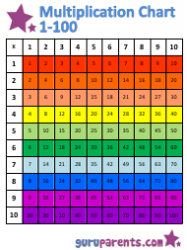 1 100 Multiplication Chart - Rainbow (horizontally Oriented)