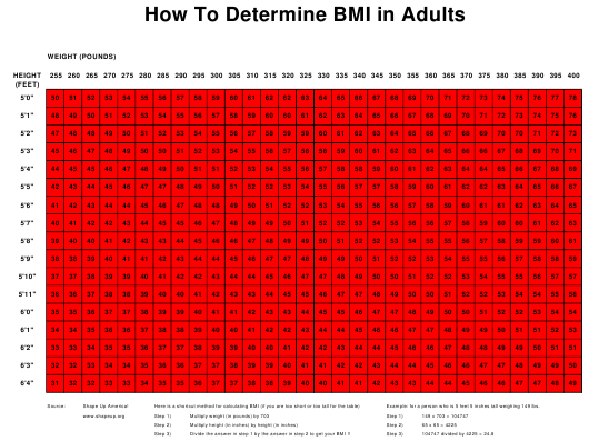"""BMI Chart for Adults"" Download Pdf"