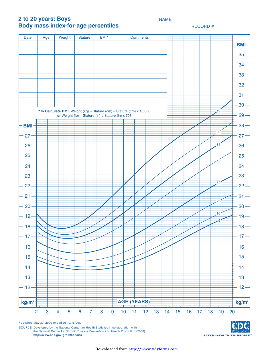 CDC Boys Growth Chart 20 to 200 Years, Body Mass Index For Age ...