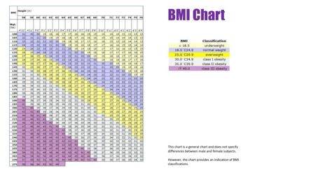 """General BMI Chart"""