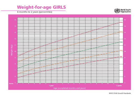"""""""Girls 6 Months to 2 Years Weight-For-Age Chart"""" Download Pdf"""