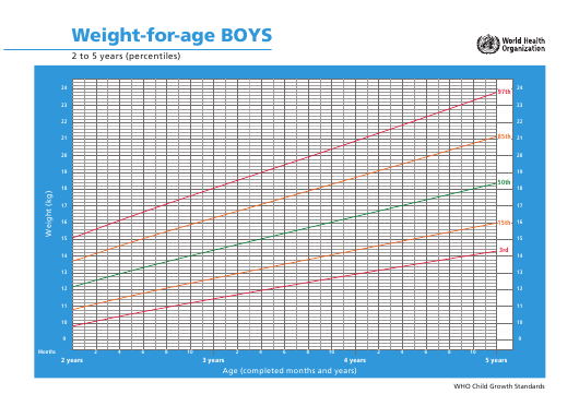 Boys Weight For Age Chart 2 To 5 Years Percentiles Download