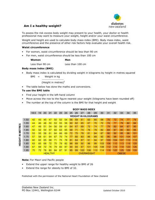"""Body Mass Index Chart - Diabetes New Zealand Inc."" Download Pdf"