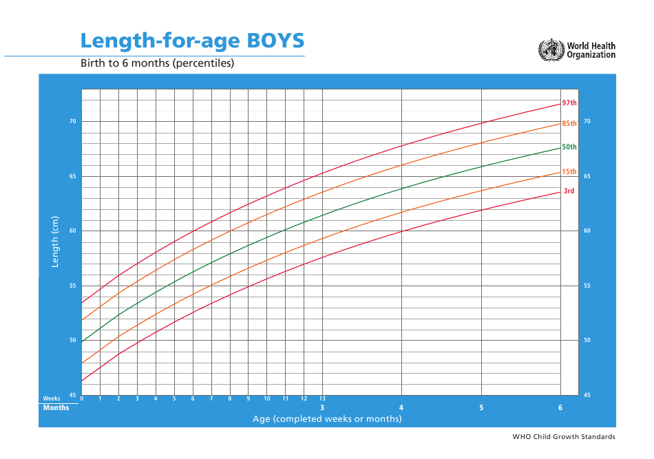 Who Boys Growth Chart: Length-For-Age, Birth to 6 Months ...