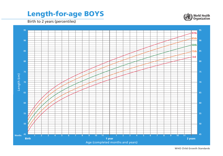 Who Boys Growth Chart: Length-For-Age, Birth to 2 Years ...