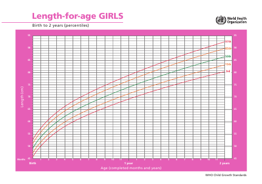 """""""Girls Length for Age Chart - Birth to 2 Years (Percentiles)"""" Download Pdf"""