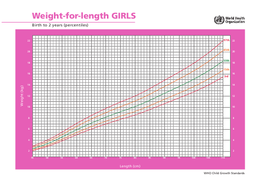"""Girls Weight for Length Chart - Birth to 2 Years(Percentiles)"" Download Pdf"