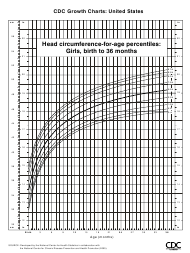 """CDC Growth Chart - Head Circumference-For-Age Percentiles - Girls, Birth to 36 Months"""
