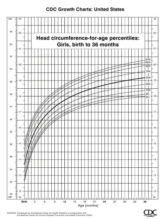 Cdc Growth Chart Head Circumference For Age Percentiles Girls