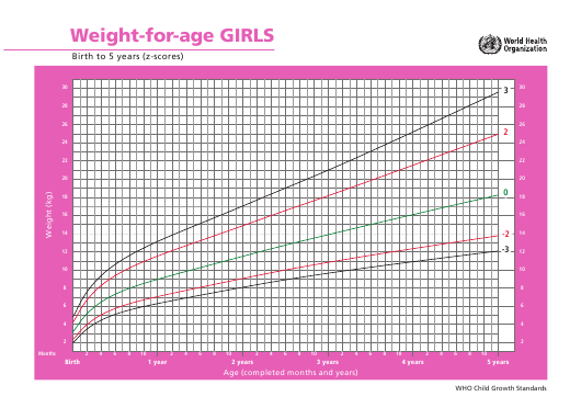 """""""Girls Weight-For-Age Chart - Birth to 5 Years (Z-Scores)"""" Download Pdf"""