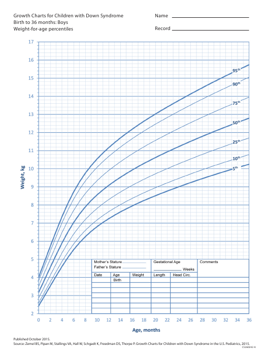 Growth Chart For Children With Down Syndrome Boys Birth To 36