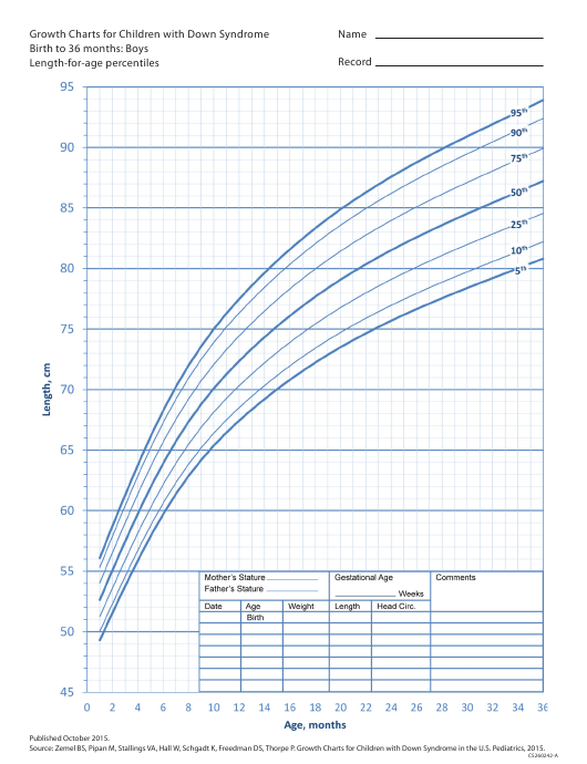 Growth Charts For Children With Down Syndrome Boys Birth To 36