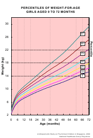 """Girls Aged 0 to 72 Month Weight-For-Age Chart (Percentiles)"""
