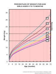 Girls Aged 0 to 72 Month Weight-For-Age Chart (Percentiles)