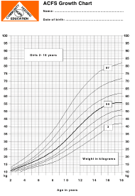 """Acfs Growth Chart - Girls 2-18 Years"""
