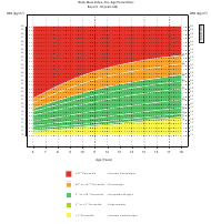 """Body Mass Index-For-Age Percentiles Chart: Boys (6 -18 Years Old)"""