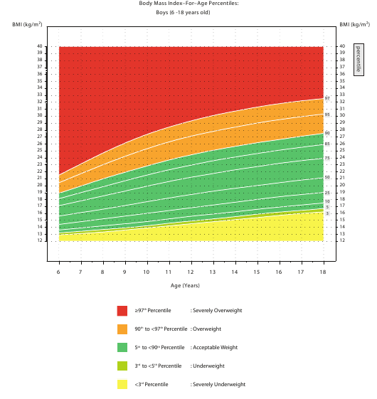 Body Mass Index For Age Percentiles Chart Boys 6 18 Years Old
