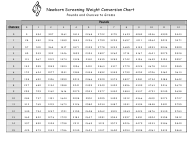 """""""Newborn Screening Weight Conversion Chart - Pounds and Ounces to Grams"""""""