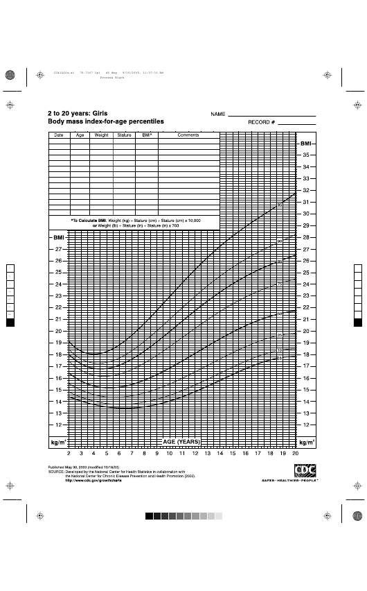 Cdc 2 20 Girls Body Mass Index Chart Bmi For Age Percentiles