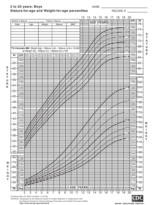 Cdc Stature For Age And Weight For Age Percentiles Growth Chart