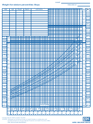 """CDC Boys Growth Chart: Weight-For-Stature Percentiles (5th - 95th Percentile)"""