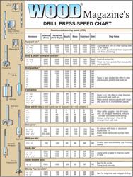 Drill Press Speed Chart - Wood Magazine