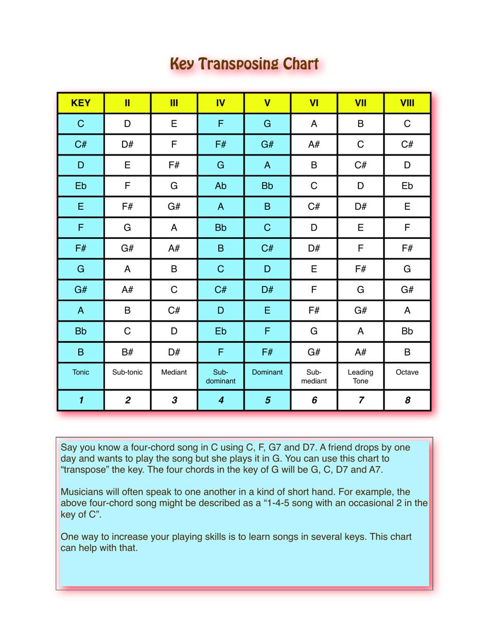 Key Transposing Chart Download Printable PDF   Templateroller