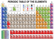 """Long Form Periodic Table of Elements"""