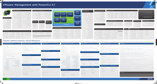 Vmware Powercli 5v1 Cheat Sheet Download Printable PDF | Templateroller