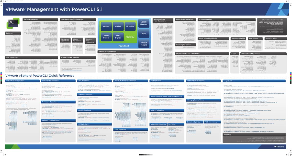 """Vmware Powercli 5v1 Cheat Sheet"" Download Pdf"
