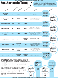 """Non-harmonic Tones Cheat Sheet"""