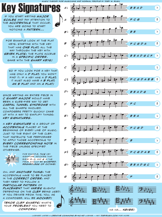 music theory key signatures cheat sheet download printable