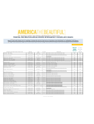 Federal Recreation Areas Where Interagency Passes Are Issued - America the Beautiful, Page 24