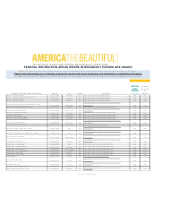 Federal Recreation Areas Where Interagency Passes Are Issued - America the Beautiful, Page 28
