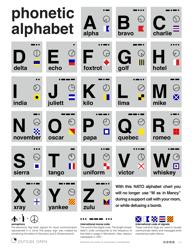Morse Code NATO Phonetic Alphabet Chart
