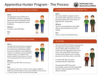 """Apprentice Hunter Packet"" - Montana"